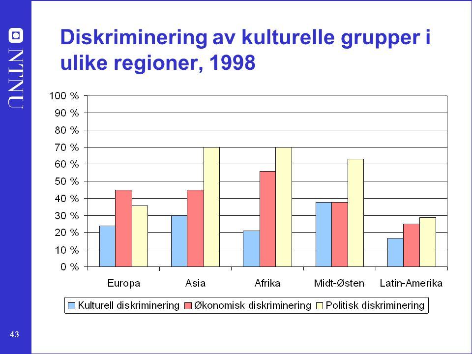 43 Diskriminering av kulturelle grupper i ulike regioner, 1998