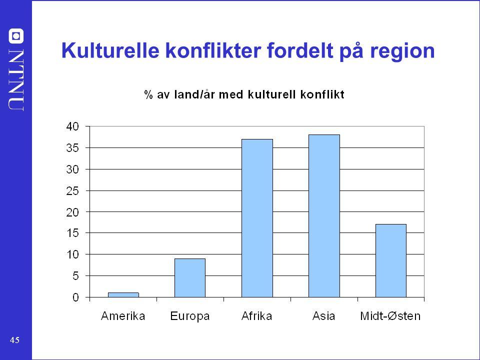 45 Kulturelle konflikter fordelt på region