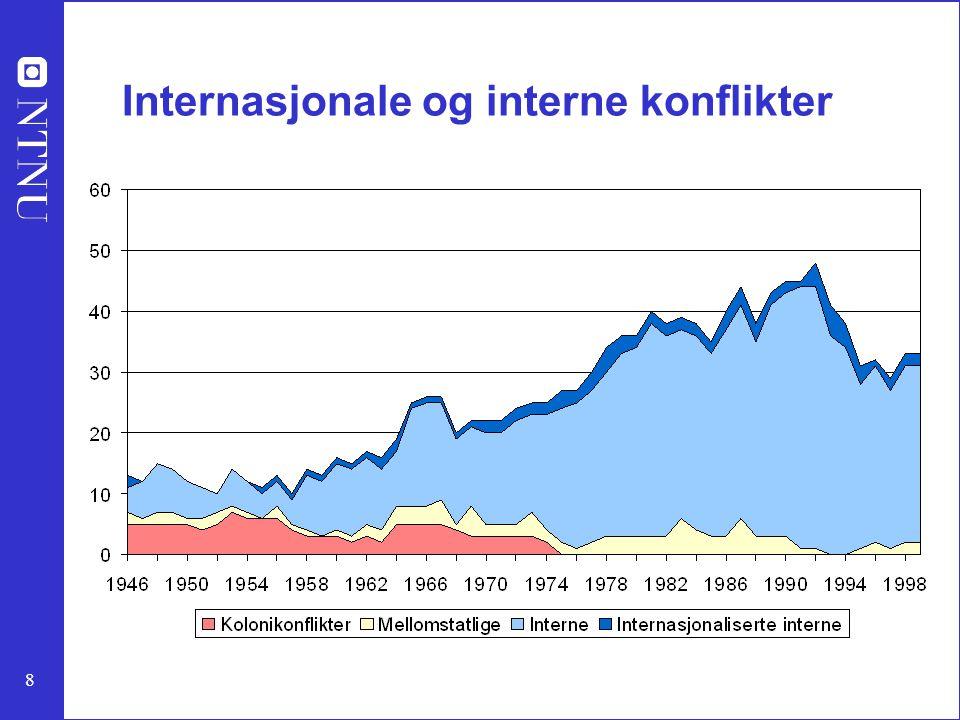 9 – Store og mindre konflikter, 1946-99 Hva er virkelige kriser?