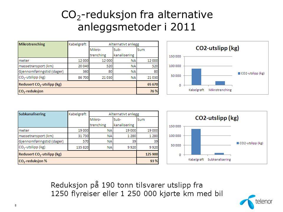 CO 2 -reduksjon fra alternative anleggsmetoder i 2011 8 Reduksjon på 190 tonn tilsvarer utslipp fra 1250 flyreiser eller 1 250 000 kjørte km med bil