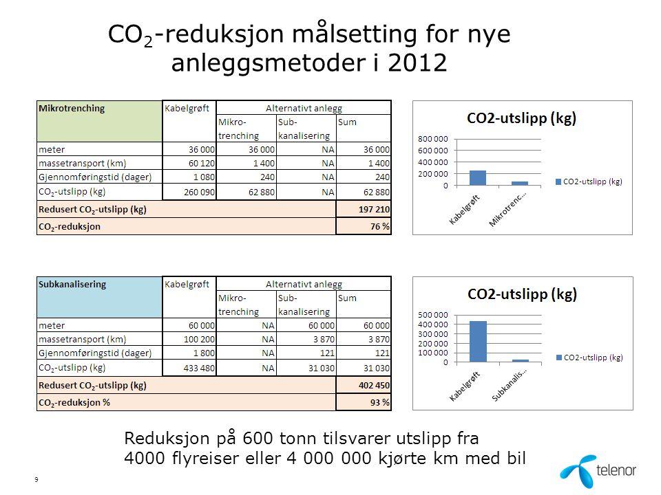 CO 2 -reduksjon målsetting for nye anleggsmetoder i 2012 9 Reduksjon på 600 tonn tilsvarer utslipp fra 4000 flyreiser eller 4 000 000 kjørte km med bi