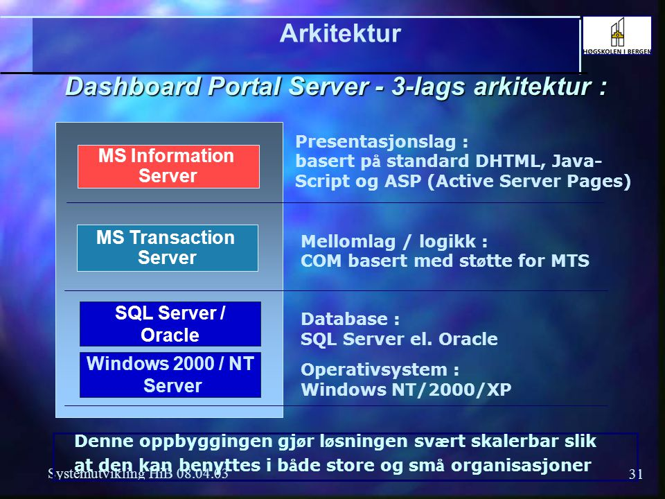31 Systemutvikling HiB 08.04.03 Windows 2000 / NT Server SQL Server / Oracle MS Information Server MS Transaction Server Arkitektur Dashboard Portal S