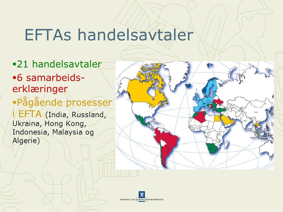 EFTAs handelsavtaler  21 handelsavtaler  6 samarbeids- erklæringer  Pågående prosesser i EFTA (India, Russland, Ukraina, Hong Kong, Indonesia, Mala