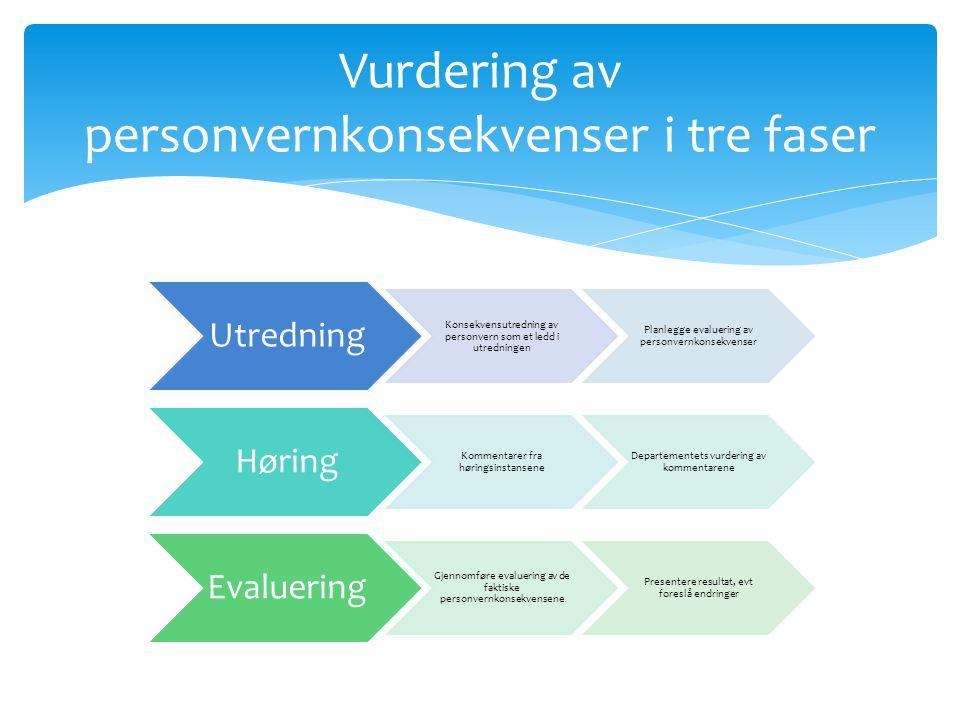 Saker: Utredning av personvernkonsekvenserVurdert evaluering Prop.