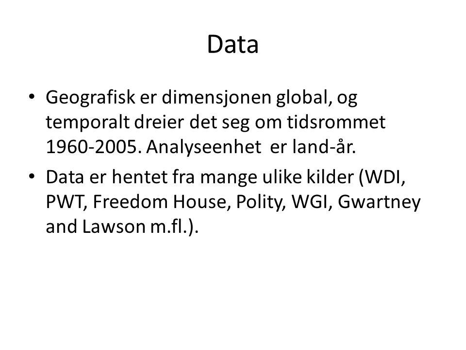 Data Geografisk er dimensjonen global, og temporalt dreier det seg om tidsrommet 1960-2005. Analyseenhet er land-år. Data er hentet fra mange ulike ki