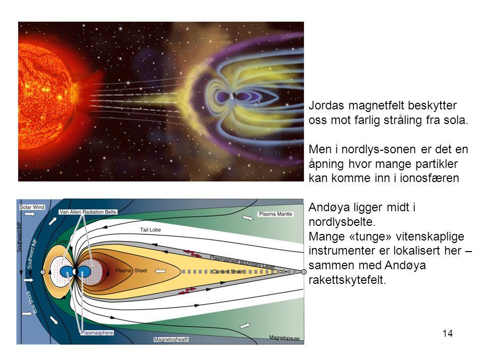 14 Jordas magnetfelt beskytter oss mot farlig stråling fra sola. Men i nordlys-sonen er det en åpning hvor mange partikler kan komme inn i ionosfæren