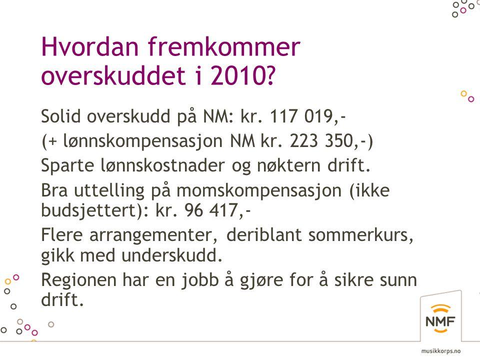 Hvordan fremkommer overskuddet i 2010? Solid overskudd på NM: kr. 117 019,- (+ lønnskompensasjon NM kr. 223 350,-) Sparte lønnskostnader og nøktern dr