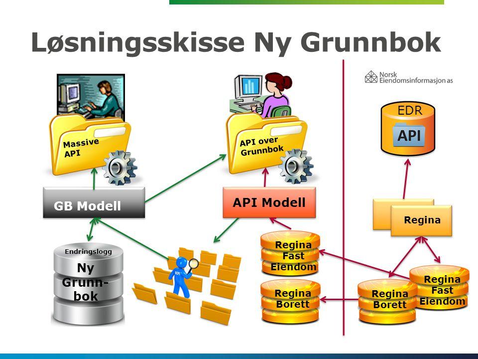 Løsningsskisse Ny Grunnbok GB Modell API Modell Regina Borett Regina Fast Eiendom Ny Grunn- bok Regina Borett Regina Fast Eiendom Endringslogg EDR Ny Grunnbok API over Grunnbok Ny Grunnbok Massive API