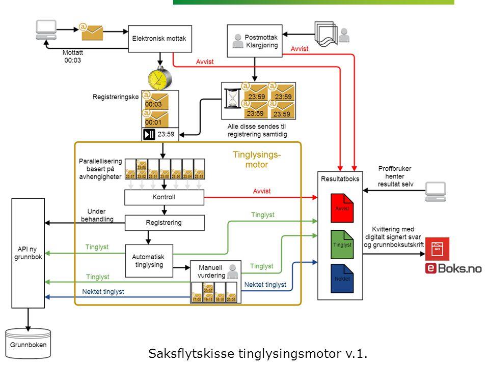 Saksflytskisse tinglysingsmotor v.1.