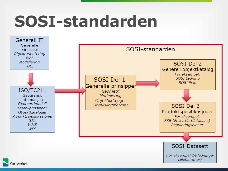 SOSI-standardenSOSI-standarden SOSI Del 1 Generelle prinsipper Geometri Modellering Objektkataloger Utvekslingsformat SOSI Del 2 Generell objektkatalo