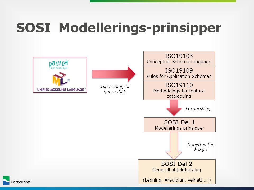 Fra modell til datasett SOSI Del 2 Generell objektkatalog (Ledning, Arealplan, Veinett,….) SOSI Del 3 Produktspesifikasjoner For eksempel: FKB (Felles Kartdatabase) Reguleringsplaner SOSI Datasett (for eksempel VA- ledninger Lillehammer) SOSI Del 1 Notasjon (SOSI punktum-format) ISO 19136:2007 Geography Markup Language Format- alternativ Versjon 3.2.1 Datafangst