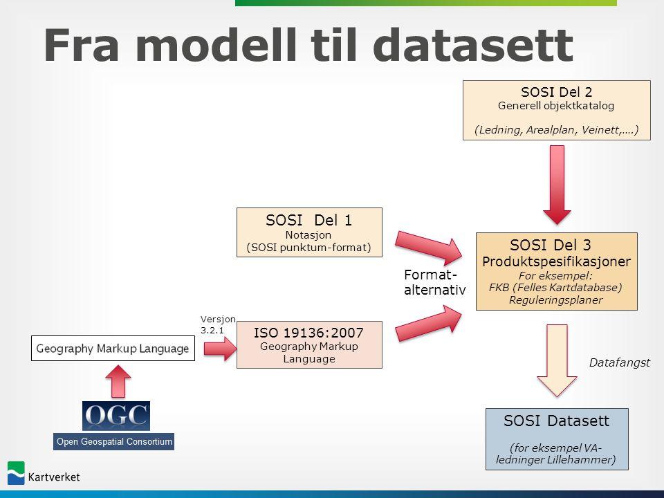 Fra modell til datasett SOSI Del 2 Generell objektkatalog (Ledning, Arealplan, Veinett,….) SOSI Del 3 Produktspesifikasjoner For eksempel: FKB (Felles
