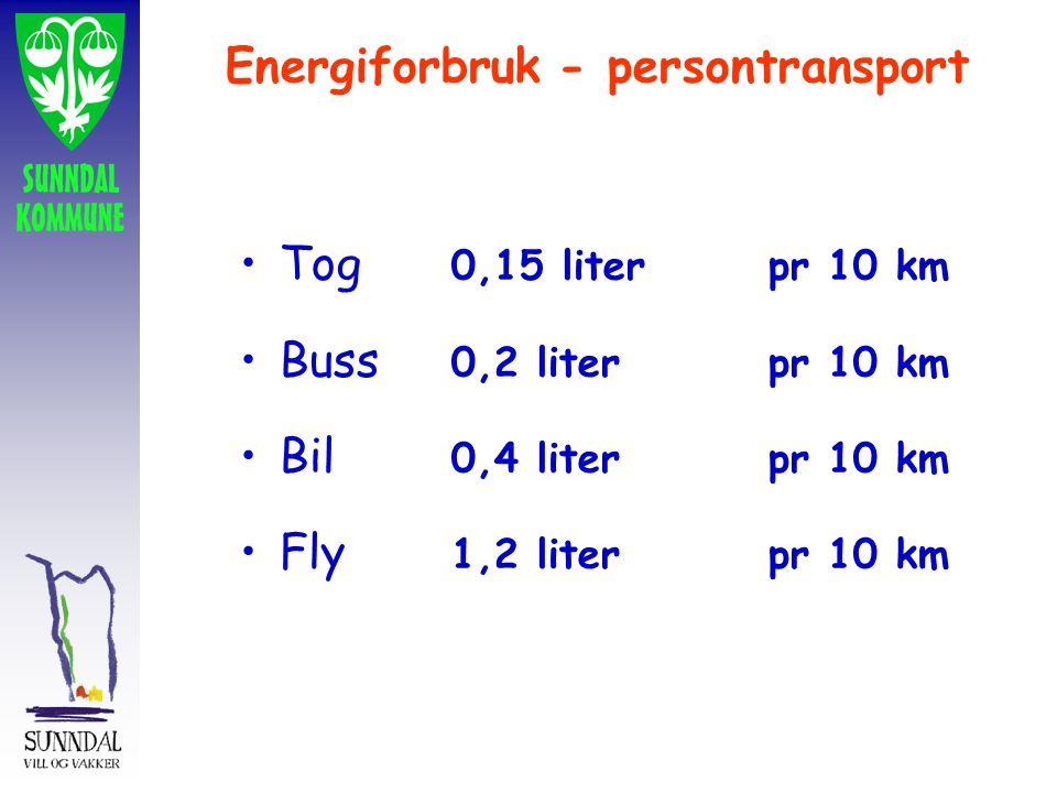 Energiforbruk - persontransport Tog 0,15 liter pr 10 km Buss 0,2 liter pr 10 km Bil 0,4 liter pr 10 km Fly 1,2 liter pr 10 km