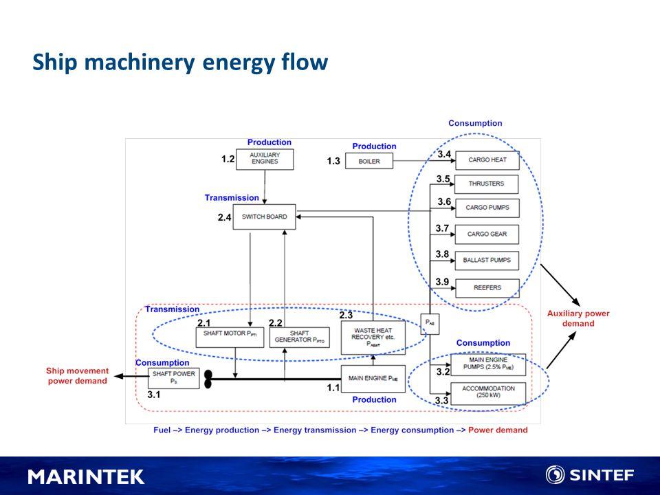 Maskineri Energieffektivitet Drivstoff Nye løsninger? CO2 avtrykk Kostnad