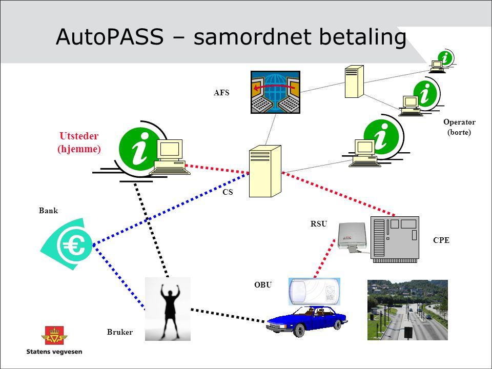 AutoPASS – samordnet betaling CS AFS Bruker Operatør (borte) Bank Utsteder (hjemme) CPE RSU OBU VEG