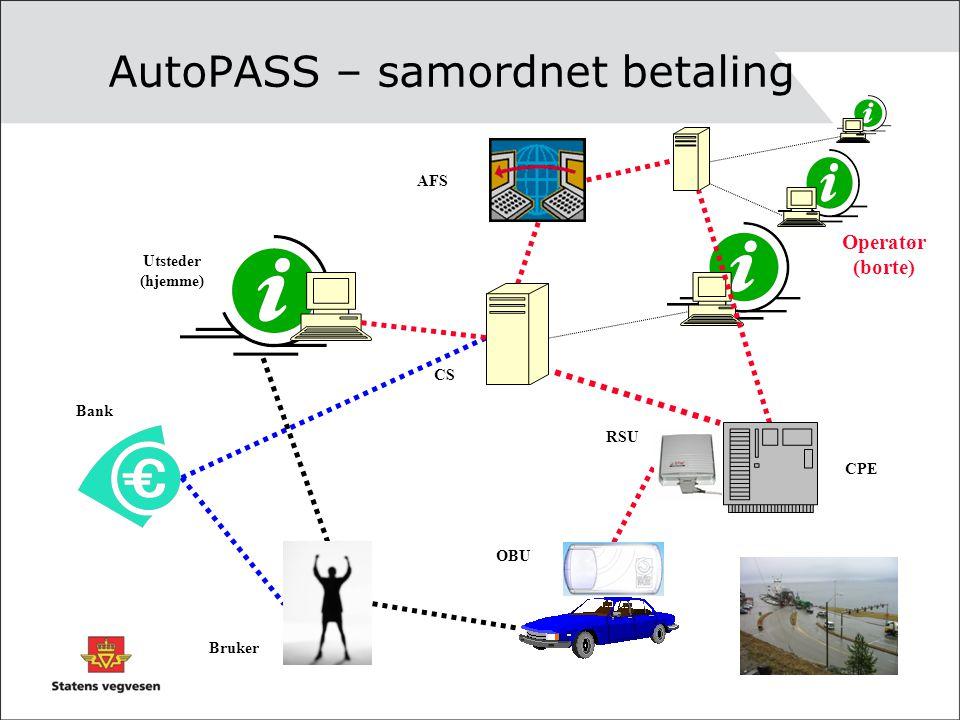AutoPASS – samordnet betaling CS AFS Bruker Bank Utsteder (hjemme) CPE RSU OBU Operatør (borte) FERJE