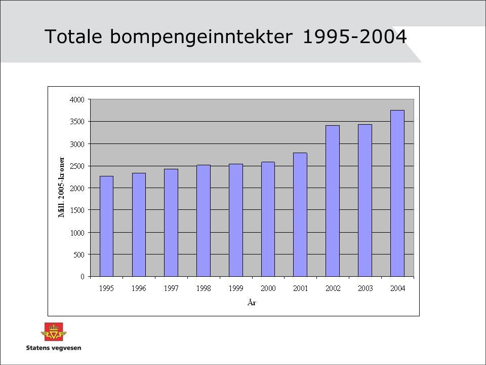 Totale bompengeinntekter 1995-2004