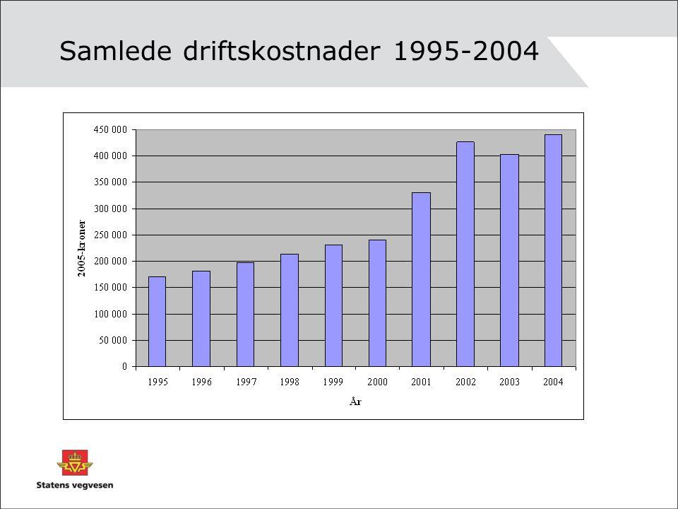 Samlede driftskostnader 1995-2004