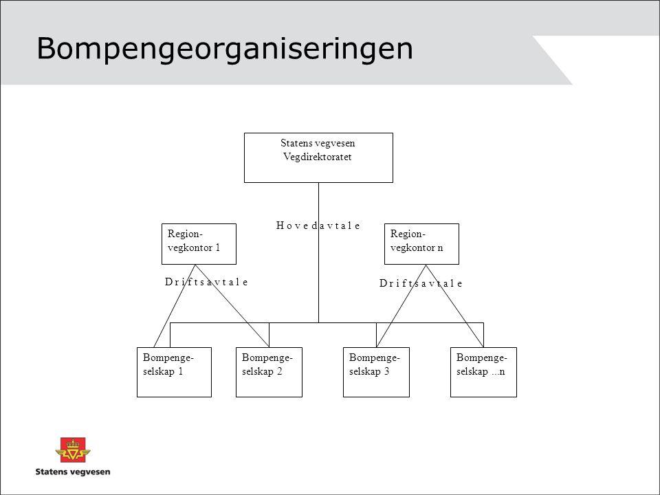 Bompengeorganiseringen D r i f t s a v t a l e H o v e d a v t a l e Statens vegvesen Vegdirektoratet Bompenge- selskap 1 Bompenge- selskap 2 Bompenge