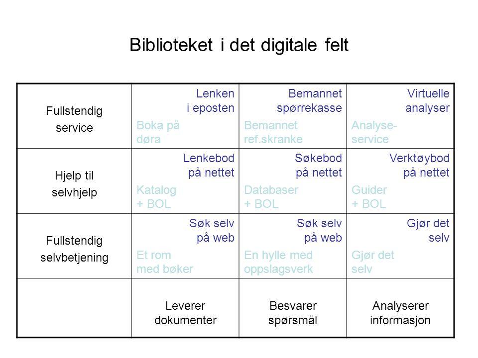 Biblioteket i det digitale felt Fullstendig service Lenken i eposten Boka på døra Bemannet spørrekasse Bemannet ref.skranke Virtuelle analyser Analyse