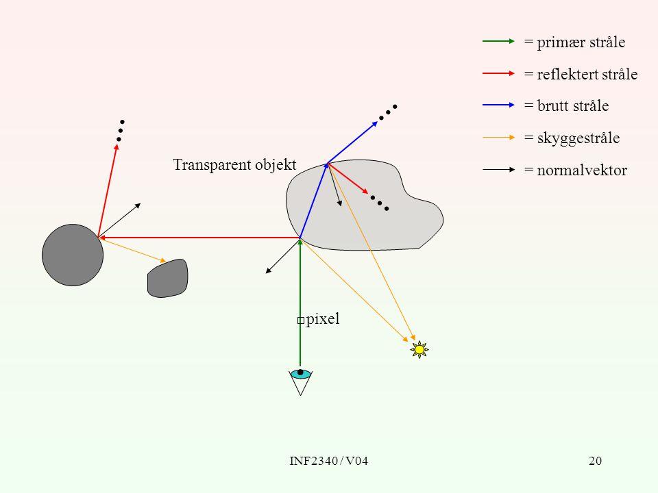 INF2340 / V0420 Transparent objekt pixel = primær stråle = reflektert stråle = brutt stråle = skyggestråle = normalvektor