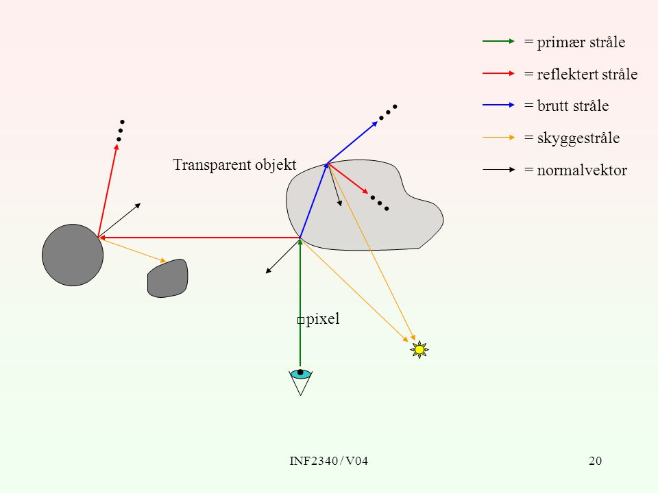 INF2340 / V0421 for { ray = fargen i p = RT_trace(ray, 1) } procedure RT_trace(ray, depth) { if return RT_shade(..., depth) else return } RT - Pseudokode