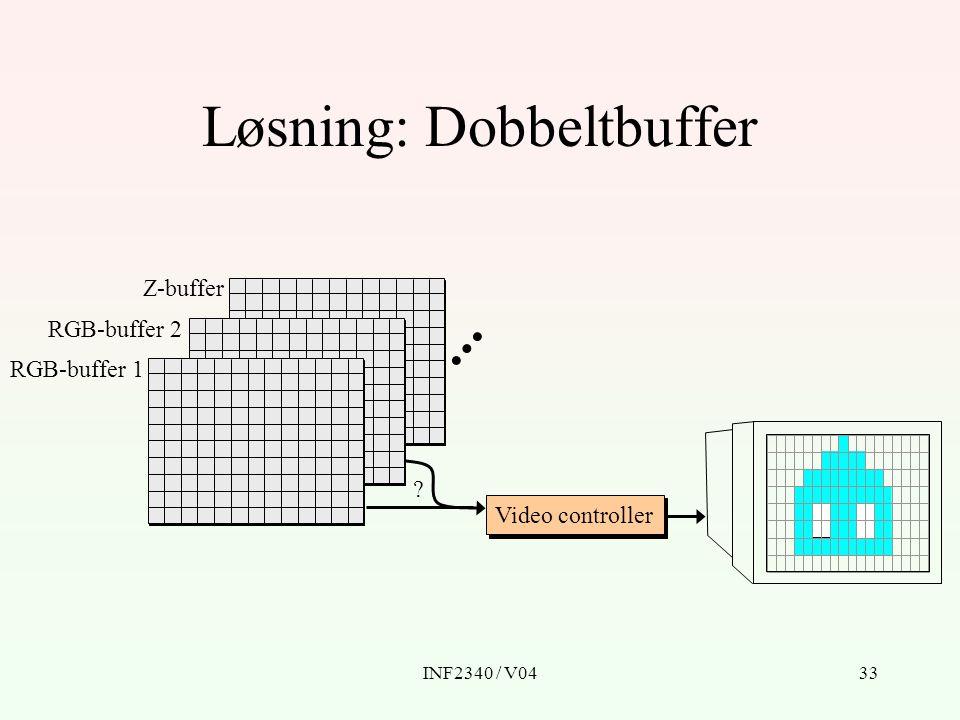 INF2340 / V0434 Buffer 1 Buffer 2 Buffer 1 vises på skjermen Buffer 2 vises på skjermen Buffer 1 vises på skjermen for (i = 0; i < n; i++) { }