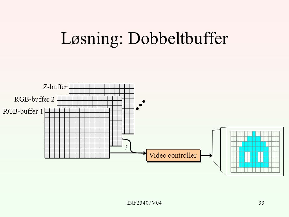 INF2340 / V0433 Løsning: Dobbeltbuffer RGB-buffer 1 RGB-buffer 2 Z-buffer Video controller