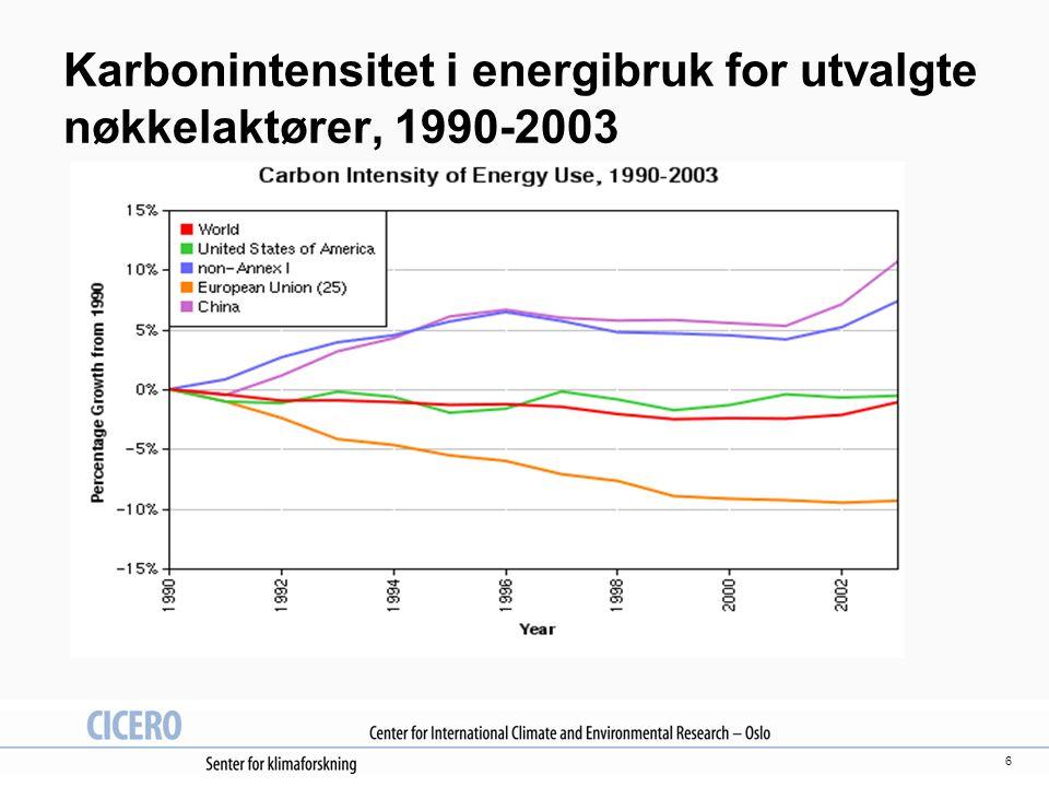6 Karbonintensitet i energibruk for utvalgte nøkkelaktører, 1990-2003