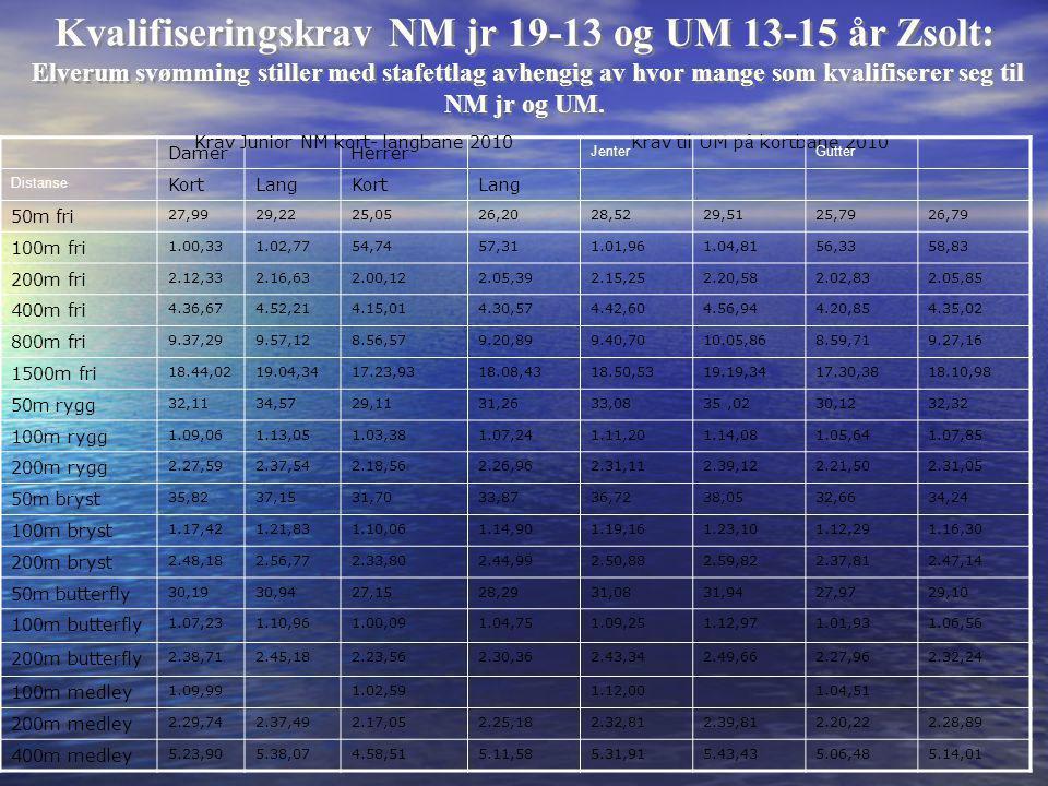 Kvalifiseringskrav NM jr 19-13 og UM 13-15 år Zsolt: Elverum svømming stiller med stafettlag avhengig av hvor mange som kvalifiserer seg til NM jr og UM.