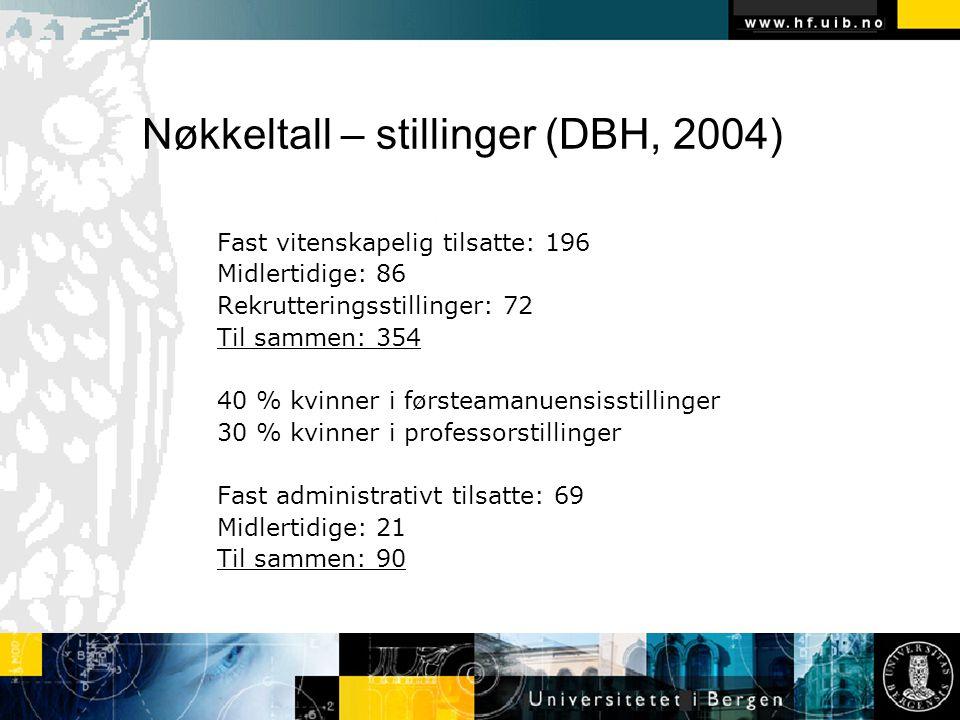 Nøkkeltall – stillinger (DBH, 2004) Fast vitenskapelig tilsatte: 196 Midlertidige: 86 Rekrutteringsstillinger: 72 Til sammen: 354 40 % kvinner i først