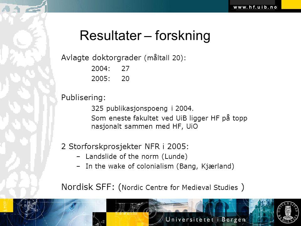 Resultater – forskning Avlagte doktorgrader (måltall 20): 2004:27 2005:20 Publisering: 325 publikasjonspoeng i 2004.