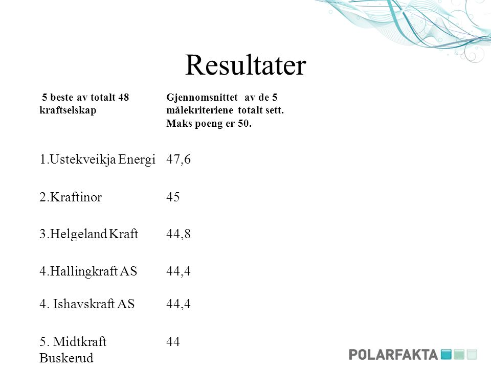 Resultater 5 beste av totalt 48 kraftselskap Gjennomsnittet av de 5 målekriteriene totalt sett. Maks poeng er 50. 1.Ustekveikja Energi47,6 2.Kraftinor