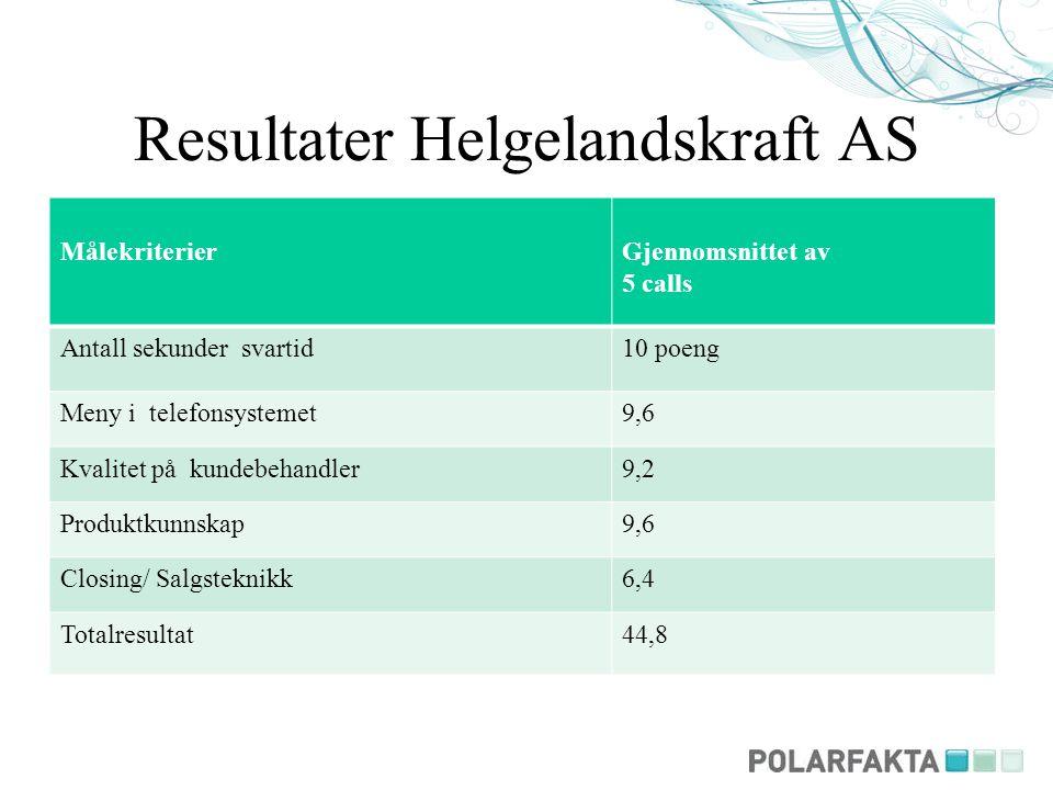 Resultater Helgelandskraft AS MålekriterierGjennomsnittet av 5 calls Antall sekunder svartid10 poeng Meny i telefonsystemet9,6 Kvalitet på kundebehand