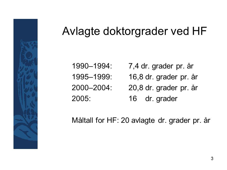 3 Avlagte doktorgrader ved HF 1990–1994: 7,4 dr. grader pr.