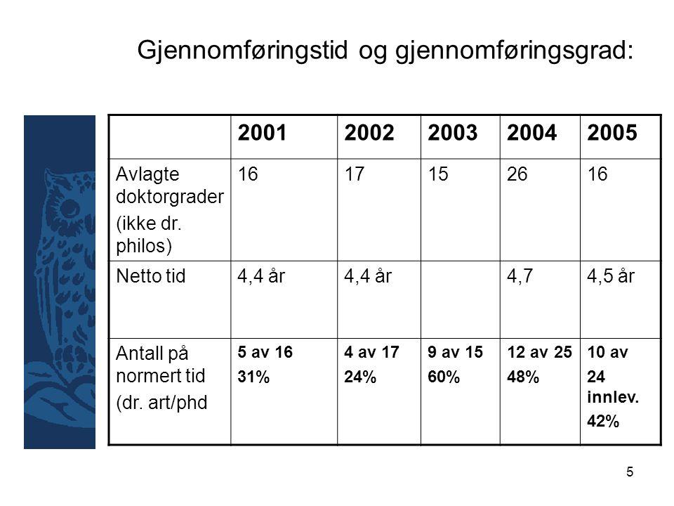 5 Gjennomføringstid og gjennomføringsgrad: 20012002200320042005 Avlagte doktorgrader (ikke dr.