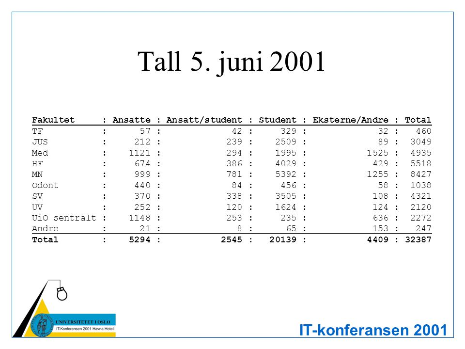 IT-konferansen 2001 Tall 5.