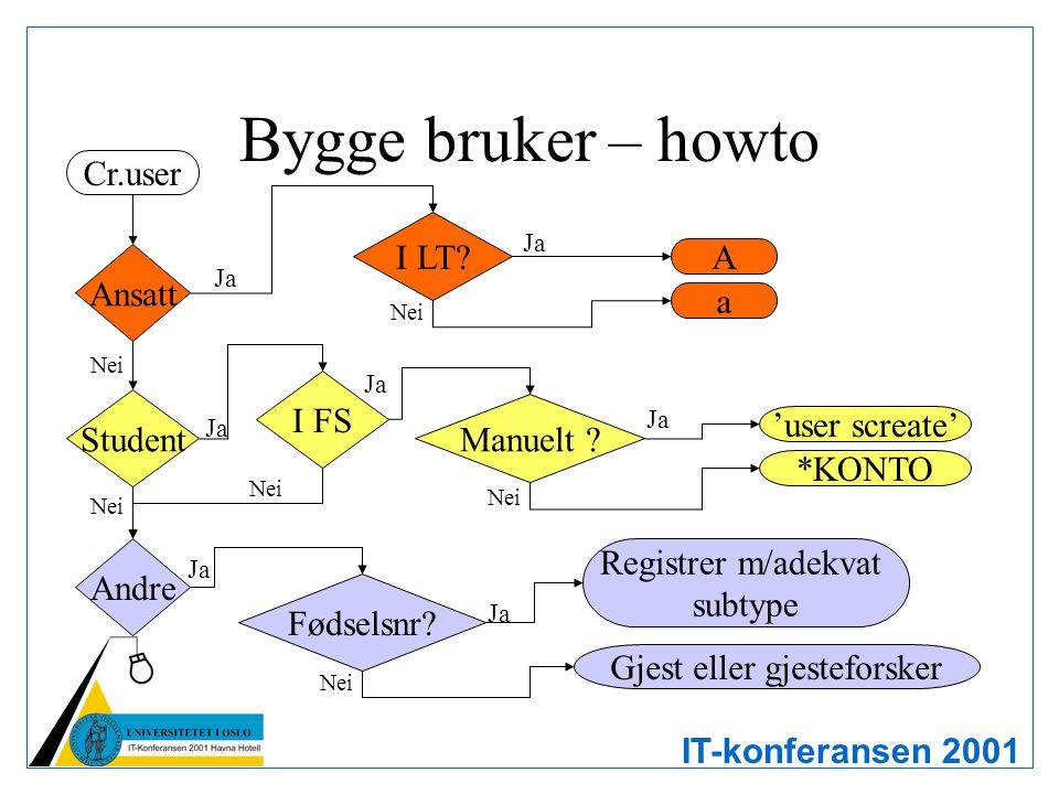 IT-konferansen 2001 Bygge bruker – howto Cr.user Ansatt Student Andre I LT? Gjest eller gjesteforsker Registrer m/adekvat subtype *KONTO 'user screate