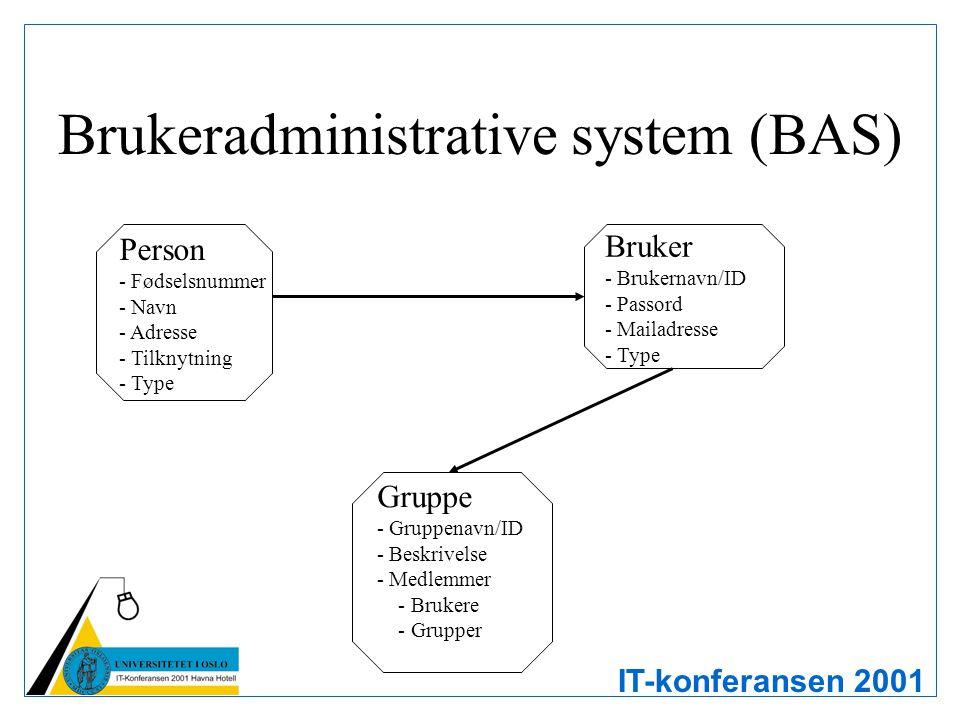 IT-konferansen 2001 Brukeradministrative system (BAS) Person - Fødselsnummer - Navn - Adresse - Tilknytning - Type Gruppe - Gruppenavn/ID - Beskrivels