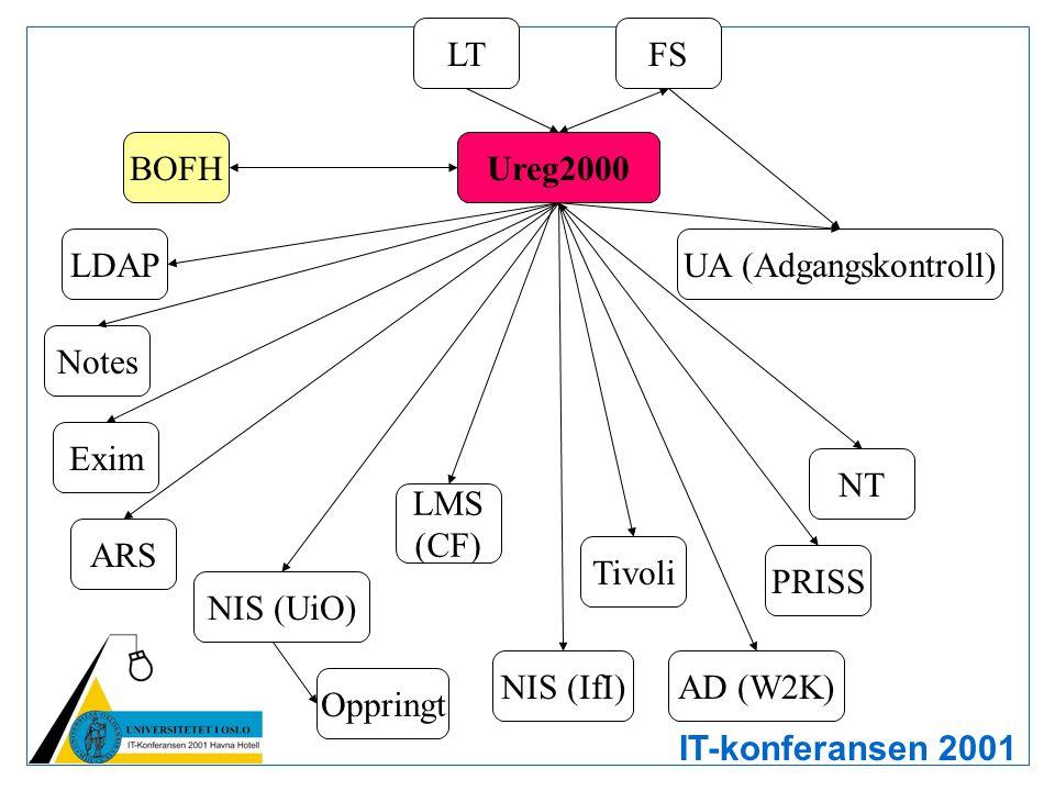IT-konferansen 2001 Ureg2000 FSLT NIS (UiO) NT AD (W2K) Notes ARS Tivoli BOFH Oppringt UA (Adgangskontroll) PRISS Exim NIS (IfI) LDAP LMS (CF)