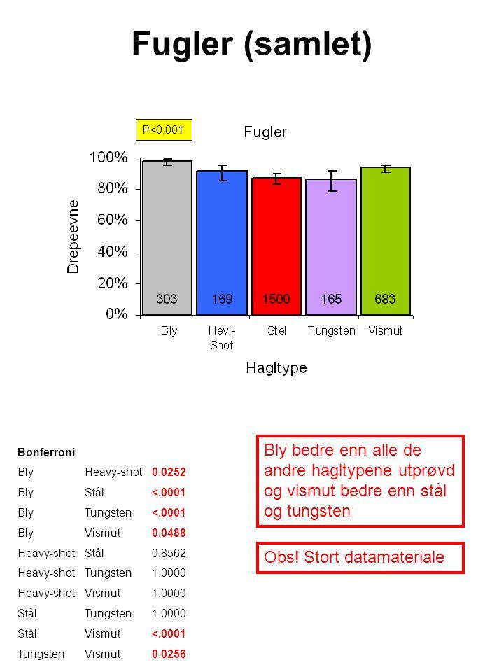 Fugler (samlet) Bly bedre enn alle de andre hagltypene utprøvd og vismut bedre enn stål og tungsten P<0,001 Obs.