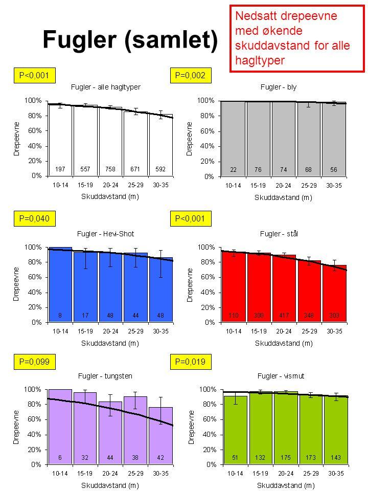 P<0,001P=0,002 P=0,040P<0,001 P=0,099P=0,019 Fugler (samlet) Nedsatt drepeevne med økende skuddavstand for alle hagltyper
