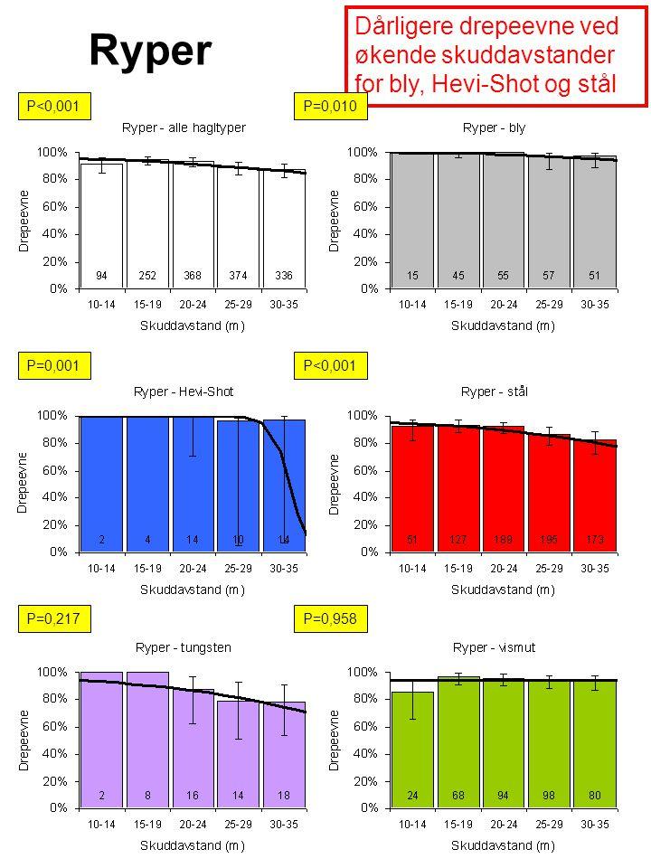 Dårligere drepeevne ved økende skuddavstander for bly, Hevi-Shot og stål P<0,001P=0,010 P=0,001P<0,001 P=0,217P=0,958 Ryper