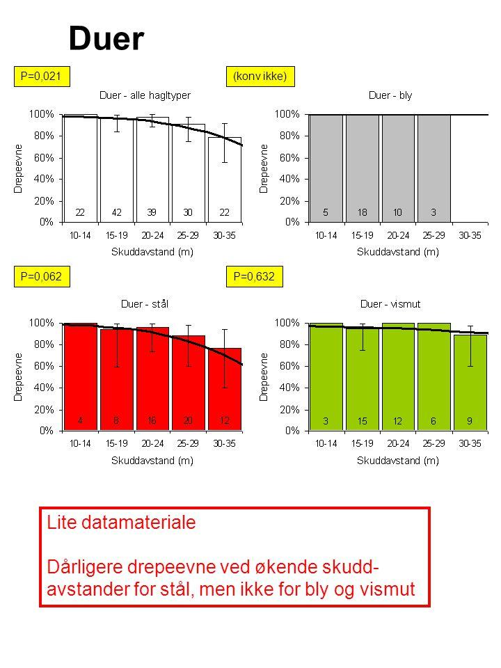 Duer P=0,021(konv ikke) P=0,062P=0,632 Lite datamateriale Dårligere drepeevne ved økende skudd- avstander for stål, men ikke for bly og vismut