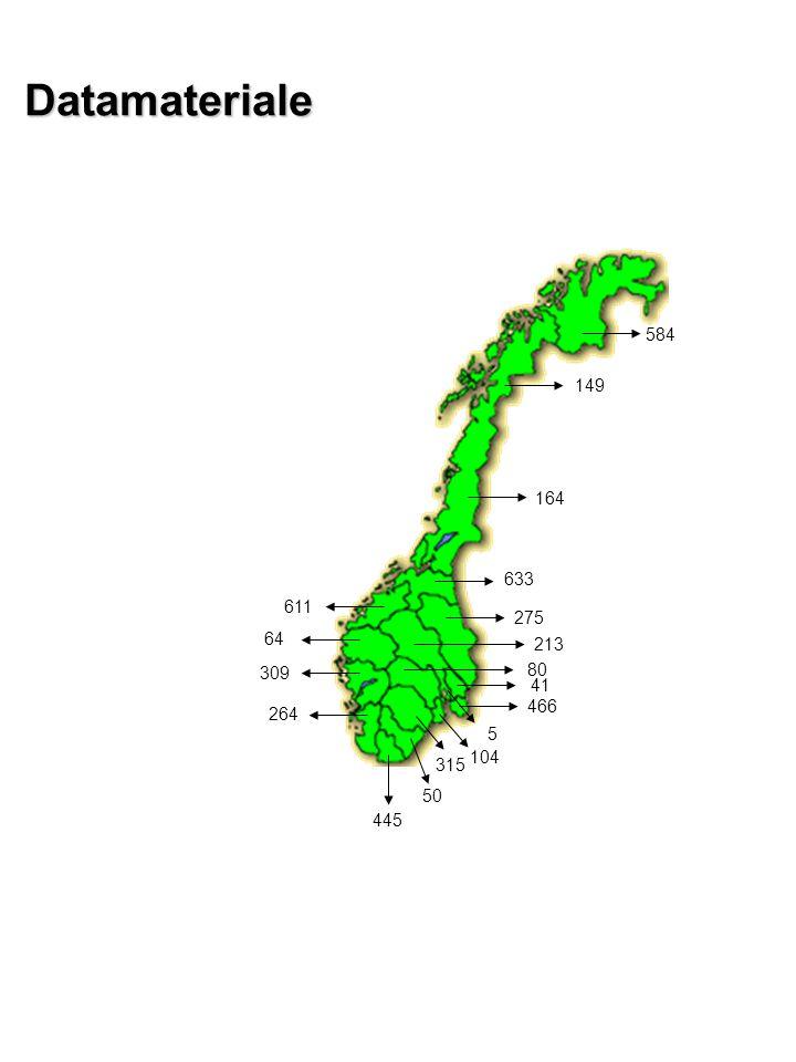 Lite materiale Redusert drepeevne ved økende skuddavstand for stål Skogsfugl P=0,001P=0,541 P=0,576P<0,001 (konv ikke)P=0,695