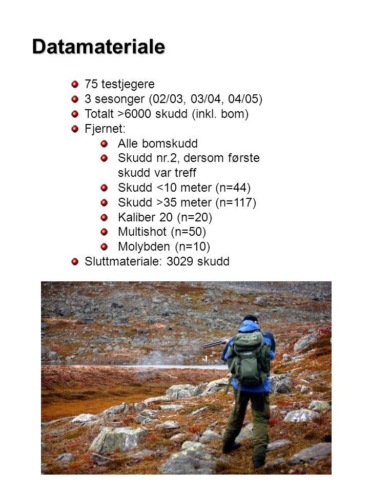 75 testjegere 3 sesonger (02/03, 03/04, 04/05) Totalt >6000 skudd (inkl.