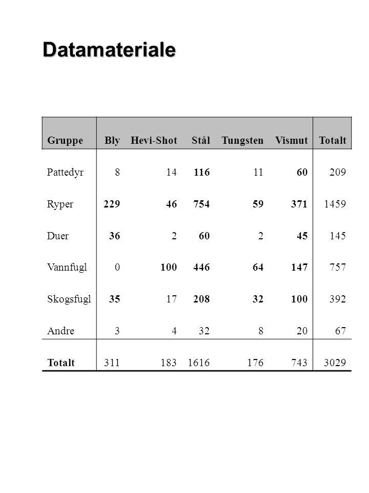 Vannfugl P<0,001P=0,681 P<0,001P=0,677 P<0,001 Redusert drepeevne ved økende skudd- avstand for stål og vismut (ellers lite materiale)