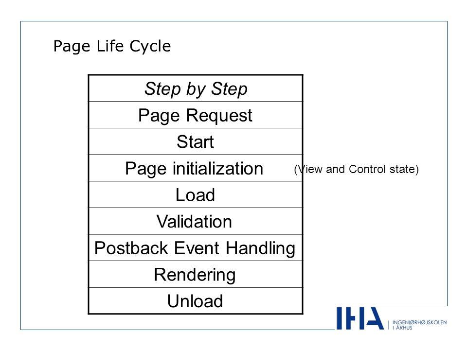 Events i en Page Cyclus