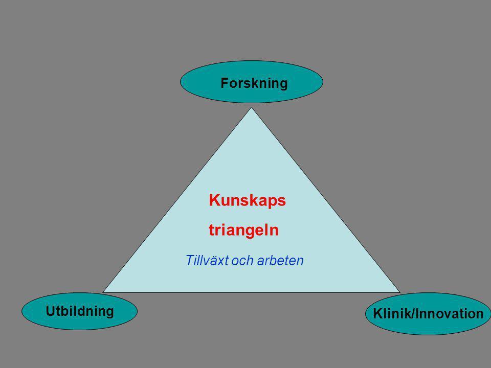 Forskning Klinik/Innovation Utbildning Kunskaps triangeln Tillväxt och arbeten