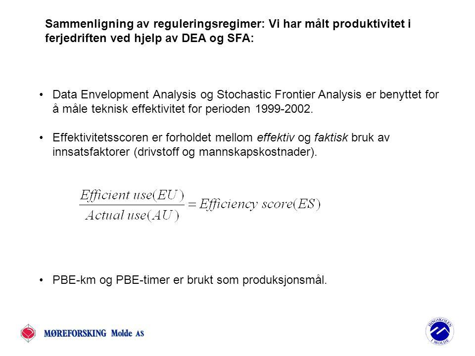 Production factor Production Parametric front Non-parametric front DEA: Beste praksis front